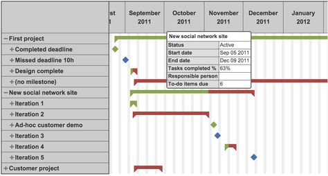 Gantt #Chart u2013 Quickly see the progress of your projects #eazyBI - gantt chart template