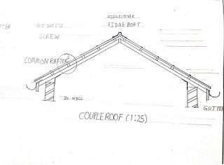Types Of Pitched Roof In 2020 Pitched Roof Roof Basic Facts