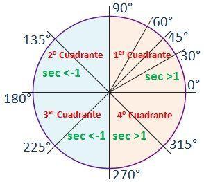 Dibujo En La Circunferencia Goniometrica De La Secante De Los Angulos Mas Caracteristicos Y El Sign Secante Razones Trigonometricas Circunferencia Goniometrica