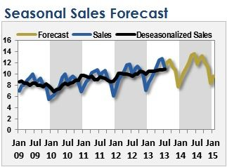 First Deseasonalize Your Sales To Forecast Them In Excel  Ideen