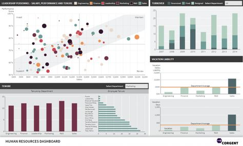 Human Resources Dashboard Example Dashboard Pinterest - hr dashboard template