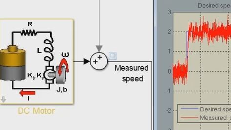 Design A Pid Controller For A Dc Motor Modeled In Simulink Create A Closed Loop System By Using The Pid Control Controller Design Pid Controller Dc Circuit