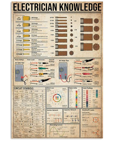 Electrician Knowledge Poster Electric Knowledge