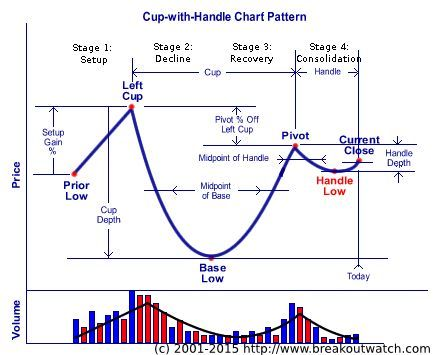 Cup And Handle Pattern Trading Charts Forex Trading Online Trading