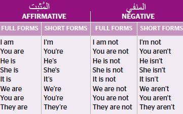 شرح قاعدة The Verb Be الفعل كن Linguistics Negativity Periodic Table