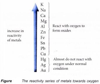 Pin By Ncert Solutions On Aplus Topper Oxygen Redox Reactions Series