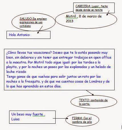 Image Result For Ejemplos De Carta Informal Para Una Amiga Carta Formal Ejemplo De Carta Partes De Una Carta