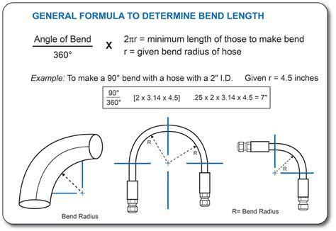 What Does Hose Bend Radius Mean Hose Plumbing Techniques