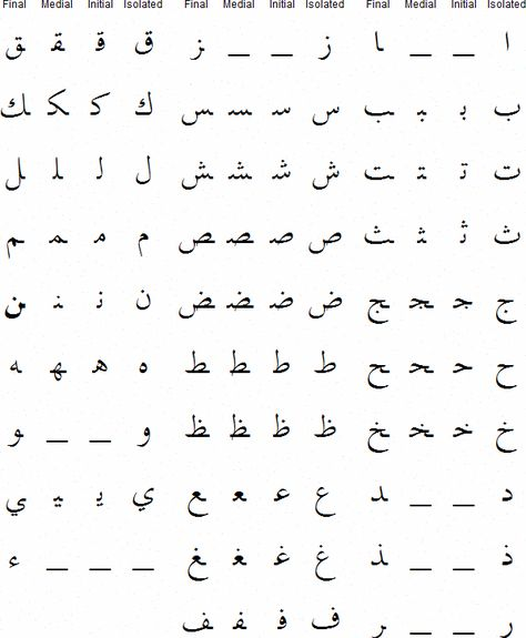 Thing to note that when written the Arabic Alphabet changes