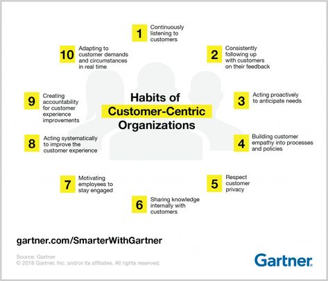 Gartner identifies the 10 common habits of organizations that use customer centricity in the age of digital business.