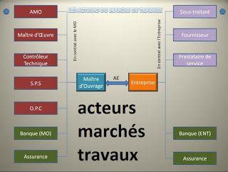 Acteurs Des Marches Travaux Publics Ou Prives Outils Livres Exercices Et Videos Bar Chart Public Chart