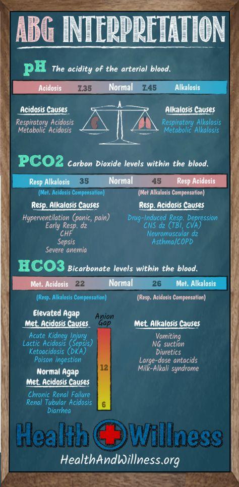 Arterial Blood Gas (ABG) Interpretation