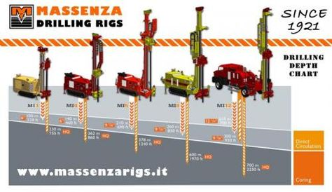 Geotechnical drill rigs & Multipurpose Drilling Equipment The Massenza Drilling Rigs company develops and manufactures geotechnical drilling rigs. The machines are exported all over the world. Discover more. Visit : http://www.massenzarigs.it or Call : T +39 0521 825284