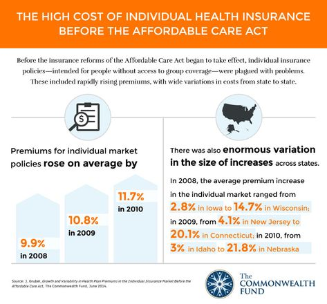 Before We Can Evaluate The Impact Of The Affordable Care Act On Health Insurance Premiums In The Ind With Images Health Policy Individual Health Insurance