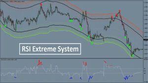 Rsi Extreme Forex Indicator Trading System Mt4 Signal Profitable