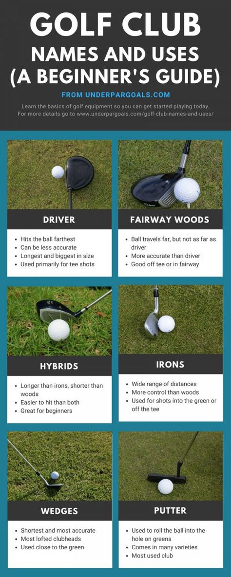 Golf Club Names and Uses (A Beginner's Guide To Types Of Golf Clubs)