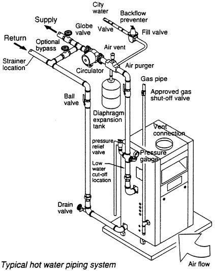 Pin On Steam Boiler Installation