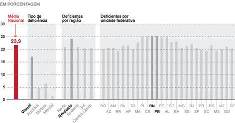 23,9% dos brasileiros declaram ter alguma deficiência, diz IBGE