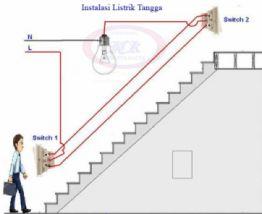 Jasa Instalasi Listrik Terbaik Dilampung Kabel Listrik Lampu
