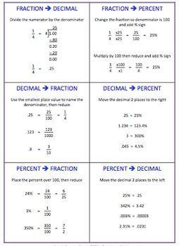 36++ Best converting fractions decimals and percents ideas in 2021