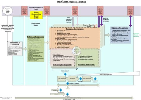 MSP® Process Model on a Page Business Pinterest Portfolio - project prioritization template