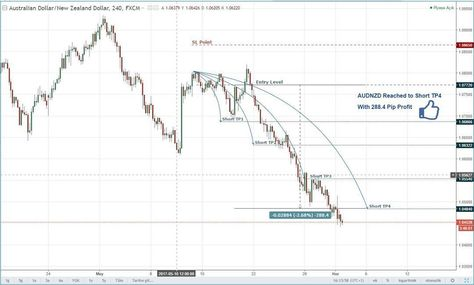 Islem Odasi Trade Room Join Free Signals Group Audnzd Reached