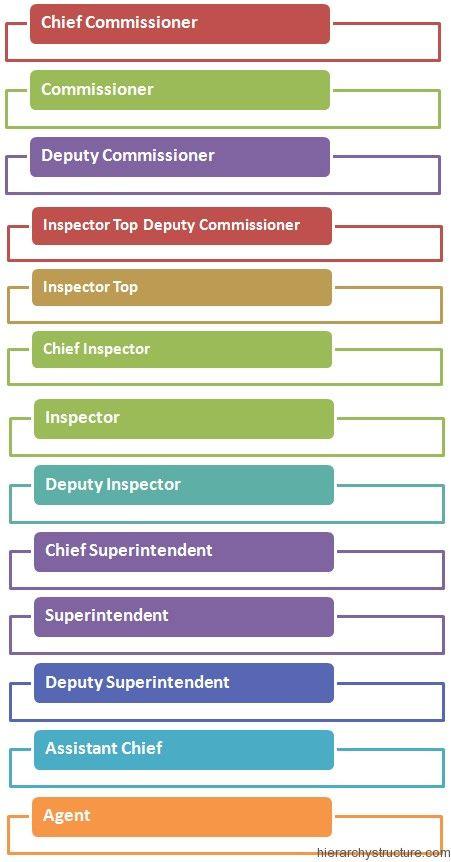 25 Police Hierarchy Ideas Hierarchy Police Organizational Structure