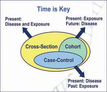representation of cross sectional case control and cohort  representation of cross sectional case control and cohort studies epidemiology 401 cohort study