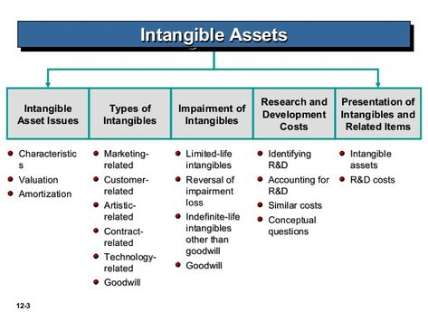 Slide 2c intangible assets ifrs