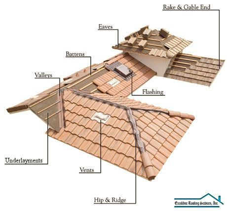 Roofing Supply North Las Vegas In 2020 Roofing Supplies Roofing Image House