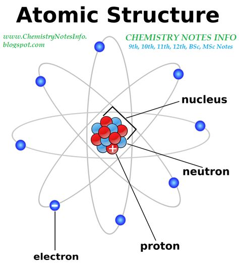 ChemistryNotesInfo Chemistry Notes for 11th, 12th, BSc, Msc - atomic structure worksheet