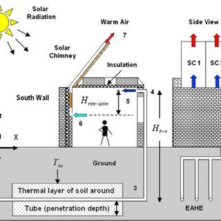 Fig 3 Schematic Diagram Of Integrated Earth Air Heat Exchanger And Solar Chimney 48 Solar Chimney Solar Passive Design