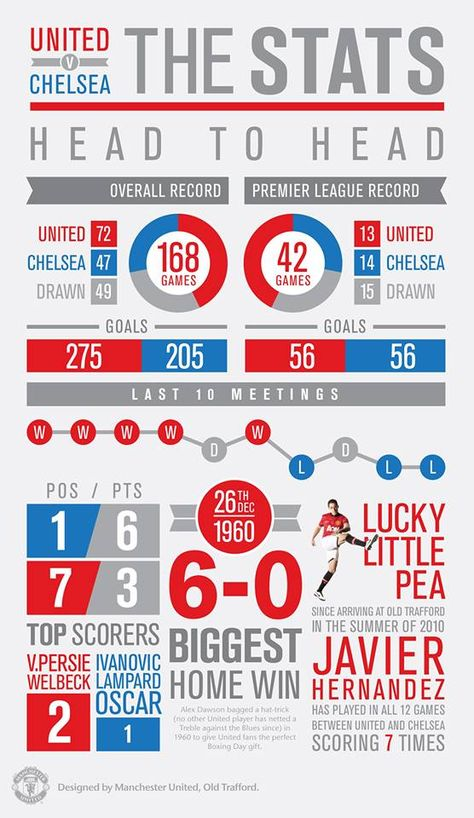 Chelsea Vs Manchester United Stats Head To Head Manchester United The Unit Chelsea Game
