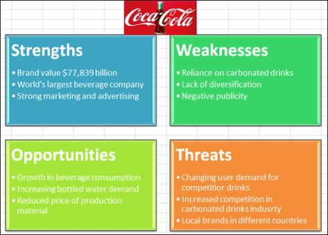 Coca Cola SWOT Analysis Created in Excel Using Basic Block List - product swot analysis template