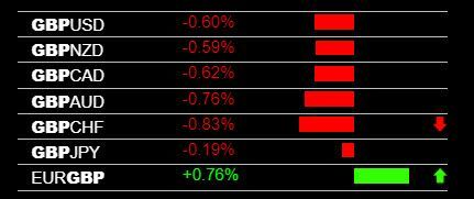 Today S Gbp Weakness And Live Forex Trading Signals Forex
