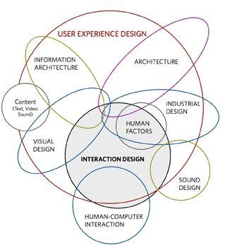 "Reframing ""UX Design"""