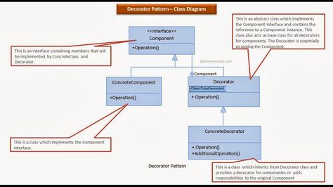State design pattern in java class diagram and java ccuart Image collections