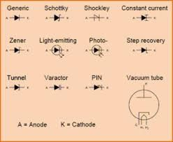 Image Result For Types Of Diode And A Short Note Of It Diode Notes