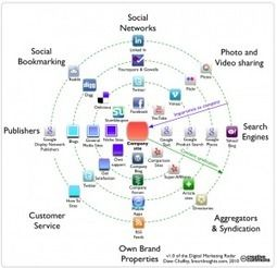 Marketing Digital vs. Social Media Marketing | Information Technology & Social Media News