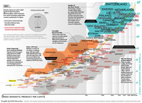 Pitch Interactive: How 142 Nations Capitalize on Science: Scientific American