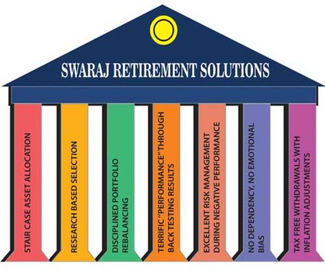 Our minuscule charges for three step calculator for 360 degree - retirement program