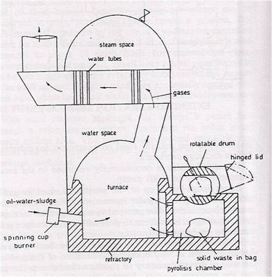[QNCB_7524]  Image result for home garbage incinerator diagram | Wates, Solid waste,  Diagram | Incinerator Wiring Diagram |  | Pinterest