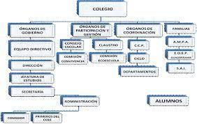 Organigrama De Colegio Como Hacer Un Organigrama