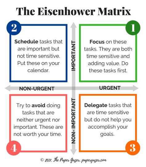 Eisenhower Matrix Guide and Printable