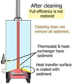 Clean Sediment Out Of Water Heater Water Heater Maintenance