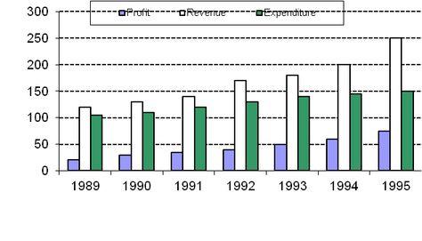 25 best Data Interpretation- Bar Chart images on Pinterest Bar - what is a bar chart