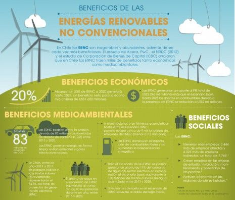 130930 Infografia Estudio Beneficios Energias Renovables Jpg Energia Renovable Energia Fuentes De Energia Renovable