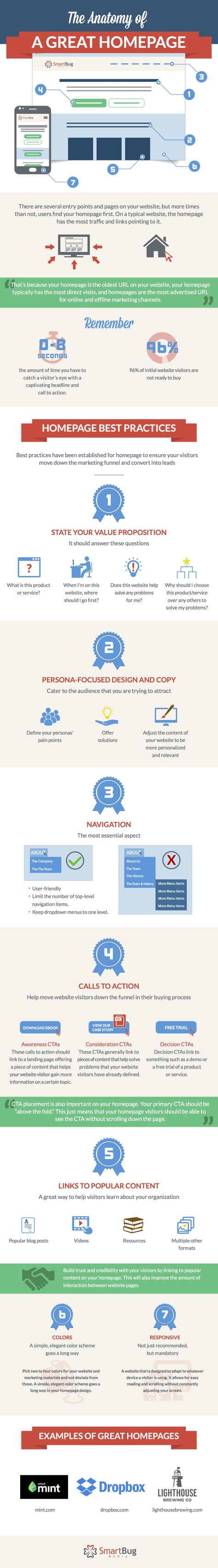 Website Redesign: The Anatomy of a Great Homepage