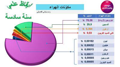 مطوية قواعد اللغة العربية السنة الخامسة إبتدائي Learn Arabic Online Word Doc Learning Arabic