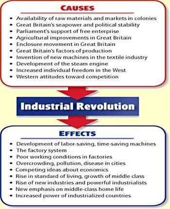 Information About The Industrial Revolution In Cause And Effect